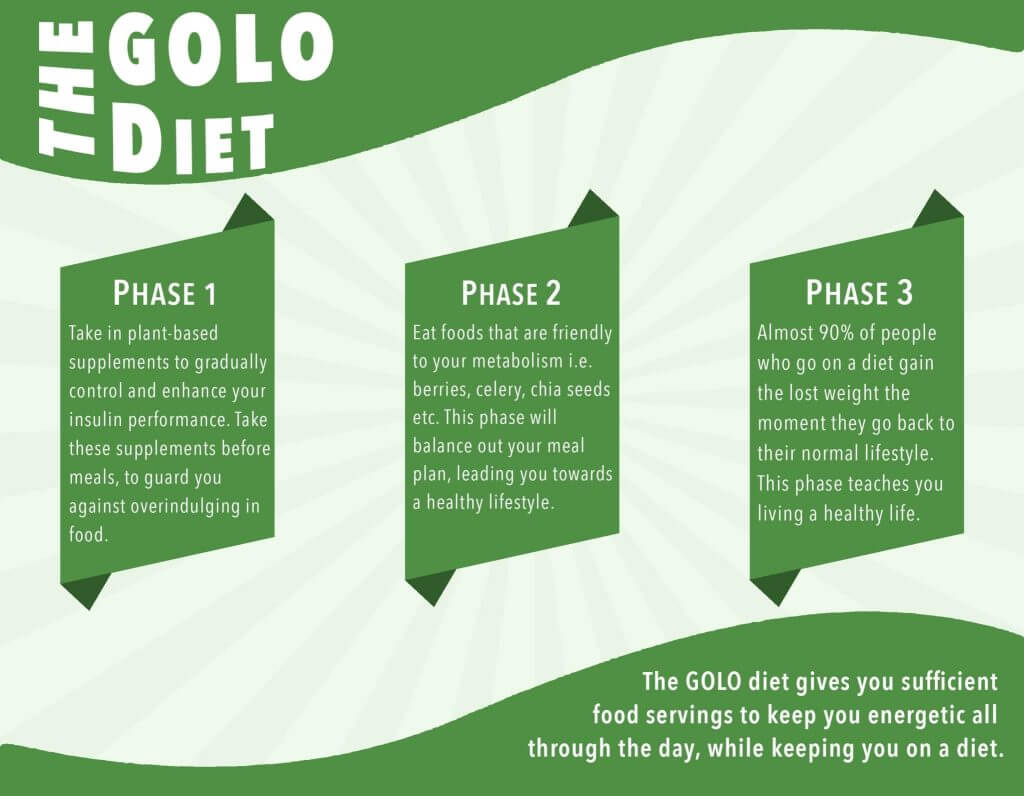 golo diet plan